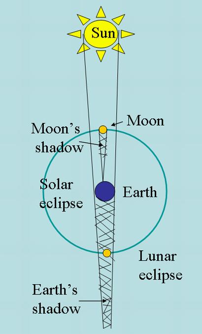 Diagram of a lunar eclipse.