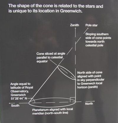 Explanation of the shape of the Greenwich Planetarium, image by Toner Stevenson