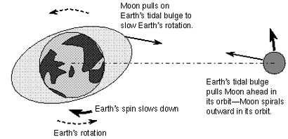 Tidal recession of the Moon