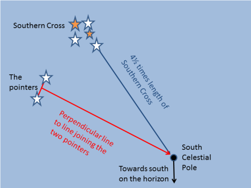 Two methods of finding south using the Southern Cross. Drawing Nick Lomb