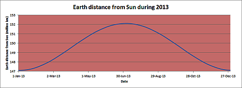 Earth distance from Sun 2013