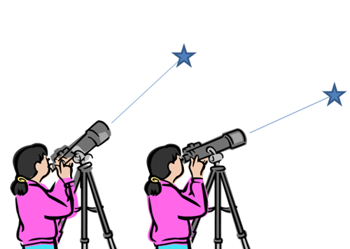 The aberration of light means that an astronomer observing a star has to adjust the direction in which her telescope is pointing depending on whether the Earth in its annual path around the Sun is moving towards or away from the star