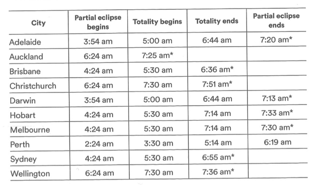 Table of timings for total lunar eclipse of July 28 2018